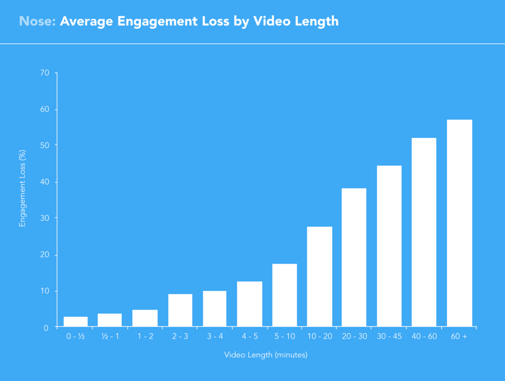audience loss retention rate video length graph